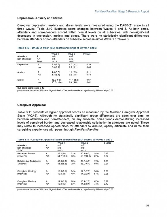 Families4Families Stage 3 Research Report_Page_23